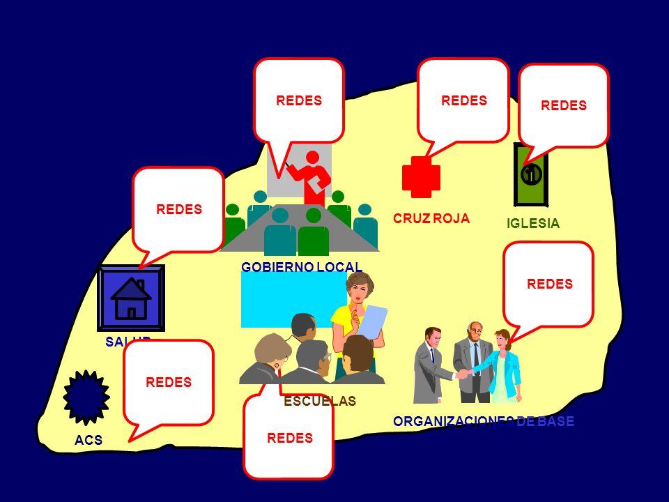 ACS REDES SALUD ESCUELAS CRUZ ROJA ORGANIZACIONES DE BASE GOBIERNO LOCAL IGLESIA REDES