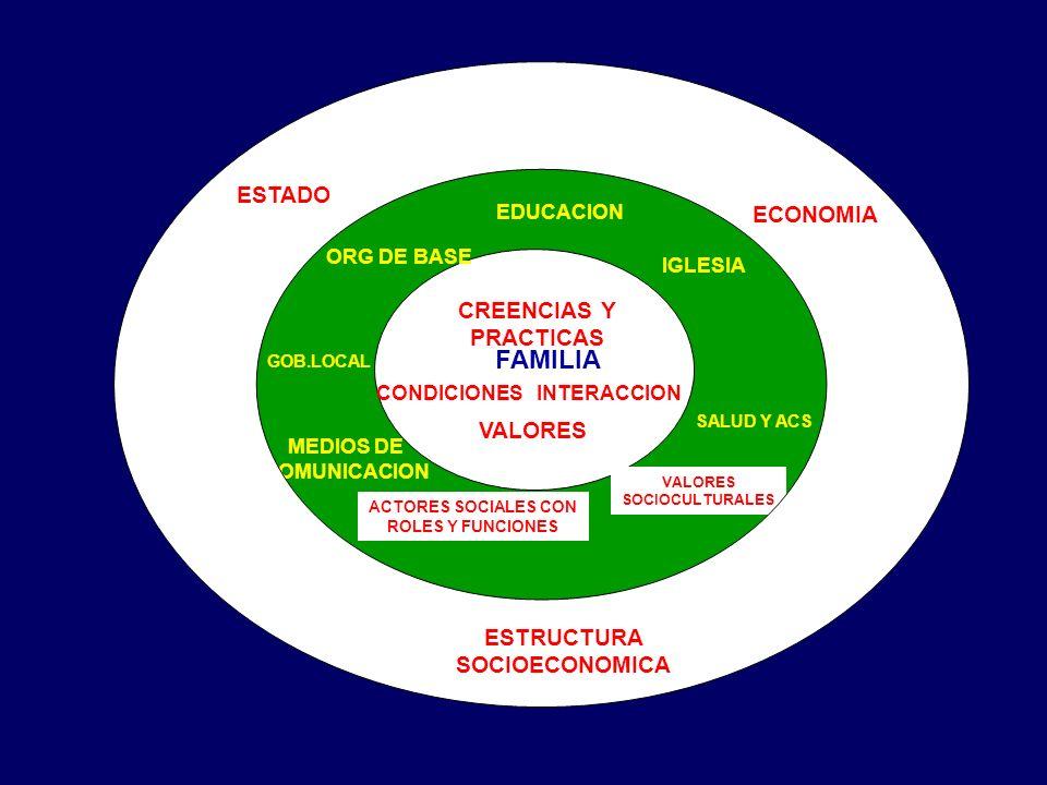 FAMILIA CREENCIAS Y PRACTICAS CONDICIONES VALORES INTERACCION EDUCACION IGLESIA ORG DE BASE MEDIOS DE COMUNICACION SALUD Y ACS GOB.LOCAL ACTORES SOCIALES CON ROLES Y FUNCIONES VALORES SOCIOCULTURALES ESTADO ESTRUCTURA SOCIOECONOMICA ECONOMIA
