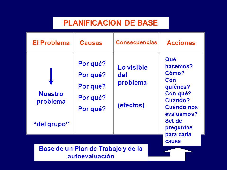 PLANIFICACION DE BASE El Problema Causas Consecuencias Acciones Nuestro problema del grupo Por qué? Lo visible del problema (efectos) Qué hacemos? Cóm