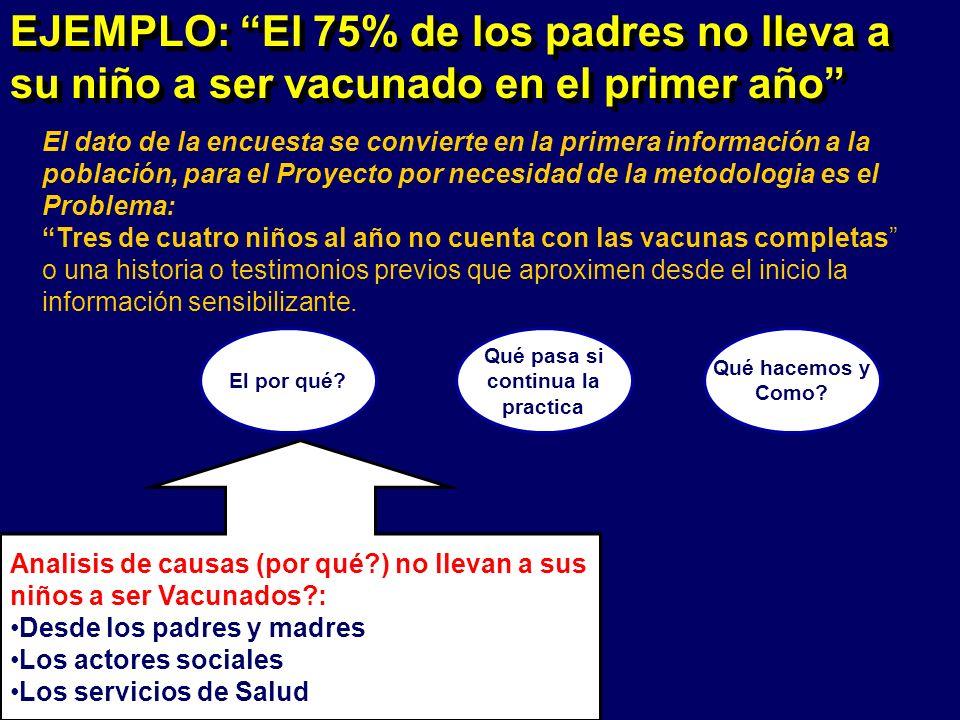 EJEMPLO: El 75% de los padres no lleva a su niño a ser vacunado en el primer año El dato de la encuesta se convierte en la primera información a la po