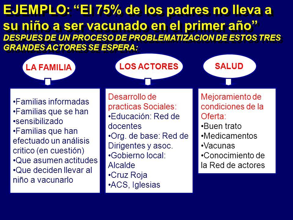 DESPUES DE UN PROCESO DE PROBLEMATIZACION DE ESTOS TRES GRANDES ACTORES SE ESPERA: EJEMPLO: El 75% de los padres no lleva a su niño a ser vacunado en el primer año DESPUES DE UN PROCESO DE PROBLEMATIZACION DE ESTOS TRES GRANDES ACTORES SE ESPERA: LA FAMILIA LOS ACTORES SALUD Familias informadas Familias que se han sensibilizado Familias que han efectuado un análisis critico (en cuestión) Que asumen actitudes Que deciden llevar al niño a vacunarlo Desarrollo de practicas Sociales: Educación: Red de docentes Org.