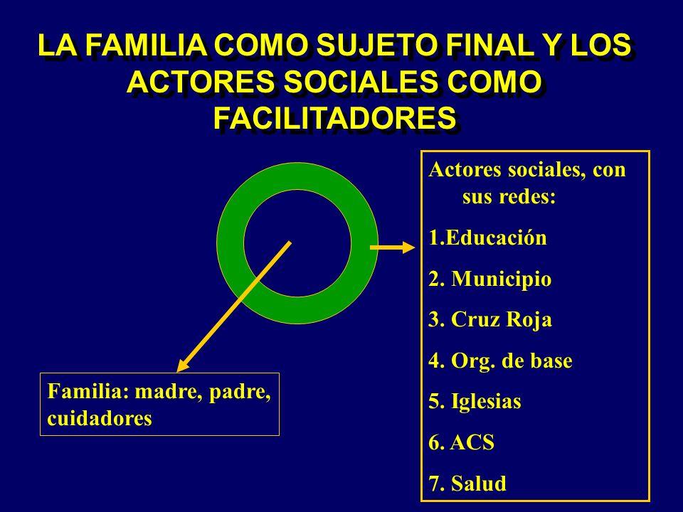 LA FAMILIA COMO SUJETO FINAL Y LOS ACTORES SOCIALES COMO FACILITADORES Familia: madre, padre, cuidadores Actores sociales, con sus redes: 1.Educación