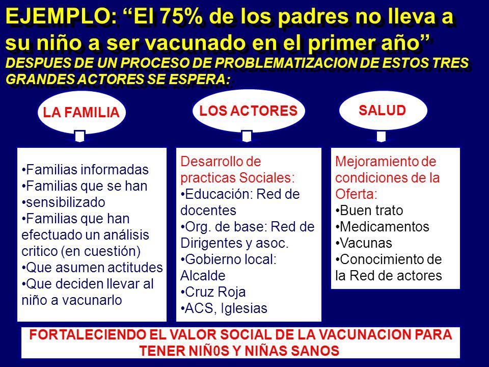 FORTALECIENDO EL VALOR SOCIAL DE LA VACUNACION PARA TENER NIÑ0S Y NIÑAS SANOS EJEMPLO: El 75% de los padres no lleva a su niño a ser vacunado en el primer año DESPUES DE UN PROCESO DE PROBLEMATIZACION DE ESTOS TRES GRANDES ACTORES SE ESPERA: EJEMPLO: El 75% de los padres no lleva a su niño a ser vacunado en el primer año DESPUES DE UN PROCESO DE PROBLEMATIZACION DE ESTOS TRES GRANDES ACTORES SE ESPERA: LA FAMILIA LOS ACTORES SALUD Familias informadas Familias que se han sensibilizado Familias que han efectuado un análisis critico (en cuestión) Que asumen actitudes Que deciden llevar al niño a vacunarlo Desarrollo de practicas Sociales: Educación: Red de docentes Org.