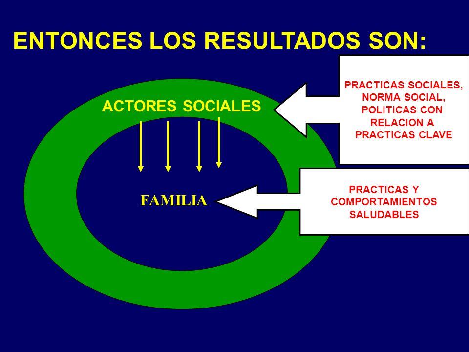 ENTONCES LOS RESULTADOS SON: FAMILIA ACTORES SOCIALES PRACTICAS SOCIALES, NORMA SOCIAL, POLITICAS CON RELACION A PRACTICAS CLAVE PRACTICAS Y COMPORTAM