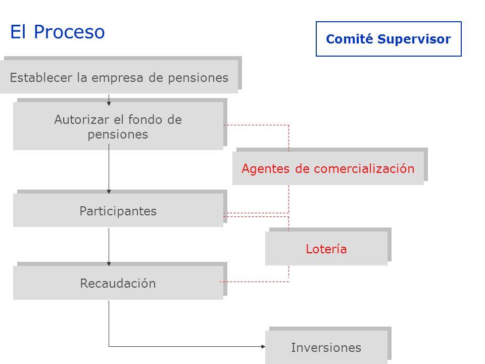 El Proceso Comité Supervisor Establecer la empresa de pensiones Autorizar el fondo de pensiones Agentes de comercialización Recaudación Participantes