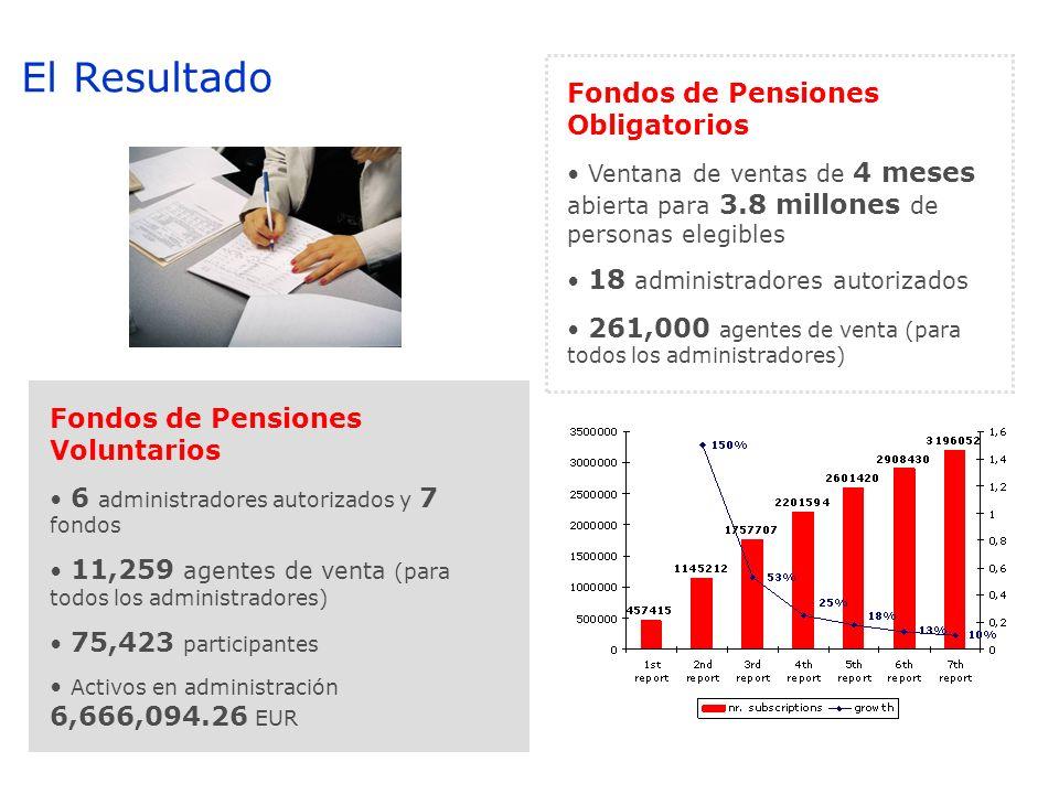 Fondos de Pensiones Obligatorios Ventana de ventas de 4 meses abierta para 3.8 millones de personas elegibles 18 administradores autorizados 261,000 a