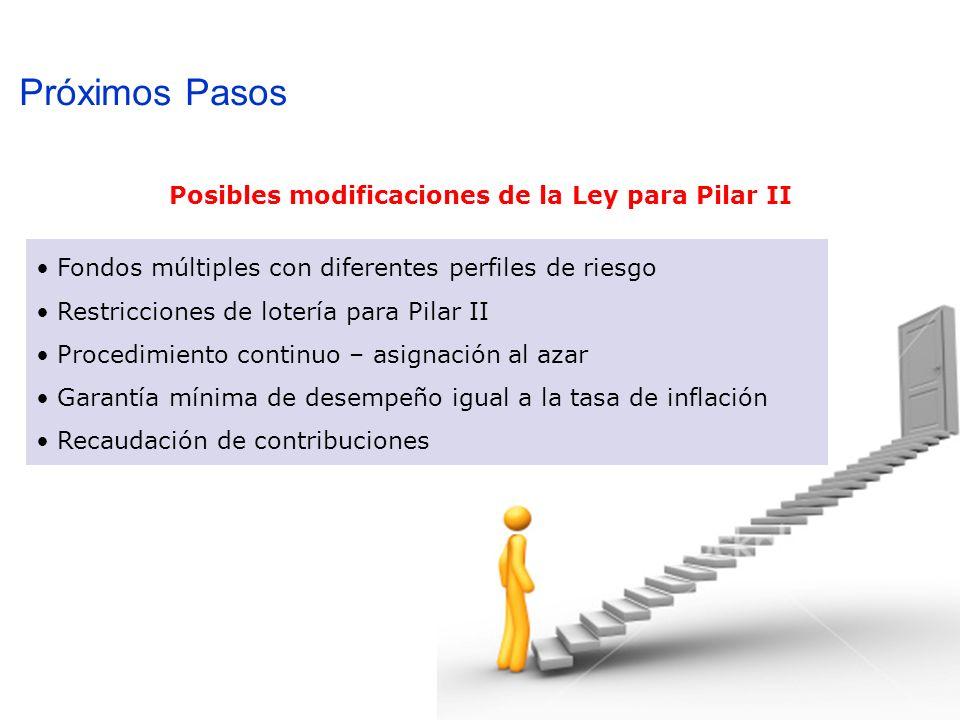 Próximos Pasos Fondos múltiples con diferentes perfiles de riesgo Restricciones de lotería para Pilar II Procedimiento continuo – asignación al azar Garantía mínima de desempeño igual a la tasa de inflación Recaudación de contribuciones Posibles modificaciones de la Ley para Pilar II
