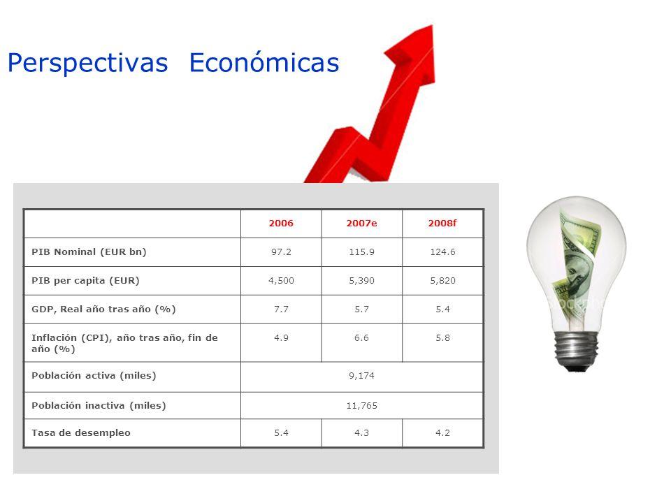 Perspectivas Económicas 20062007e2008f PIB Nominal (EUR bn)97.2115.9124.6 PIB per capita (EUR)4,5005,3905,820 GDP, Real año tras año (%)7.75.75.4 Infl