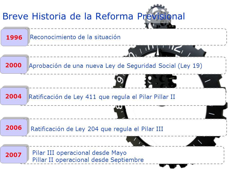 Aprobación de una nueva Ley de Seguridad Social (Ley 19) 2000 Ratificación de Ley 411 que regula el Pilar Pillar II 2004 2006 Ratificación de Ley 204