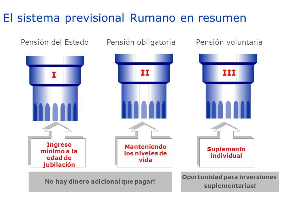 El sistema previsional Rumano en resumen I Pensión del EstadoPensión obligatoriaPensión voluntaria No hay dinero adicional que pagar! Oportunidad para