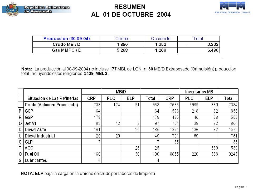 MINISTERIO DE ENERGIA Y MINAS Pagina: 1 RESUMEN AL 01 DE OCTUBRE 2004 Nota: La producción al 30-09-2004 no incluye 177 MBL de LGN, ni 30 MB/D Extrapesado,(Orimulsión) produccion total incluyendo estos renglones 3439 MBLS.