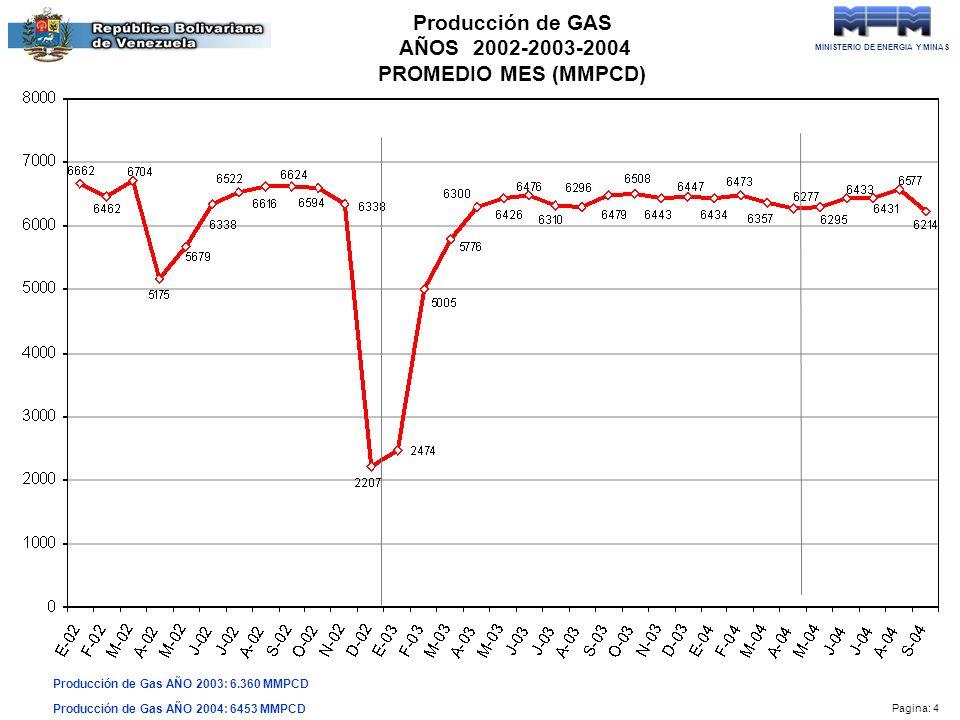 MINISTERIO DE ENERGIA Y MINAS Pagina: 4 Producción de GAS AÑOS 2002-2003-2004 PROMEDIO MES (MMPCD) Producción de Gas AÑO 2003: 6.360 MMPCD Producción de Gas AÑO 2004: 6453 MMPCD