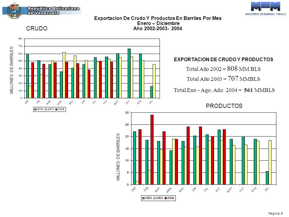 MINISTERIO DE ENERGIA Y MINAS Pagina: 5 Exportacion De Crudo Y Productos En Barriles Por Mes Enero – Diciembre Año 2002-2003- 2004 MILLONES DE BARRILES CRUDO PRODUCTOS MILLONES DE BARRILES Total Año 2002 = 808 MM BLS Total Año 2003 = 707 MMBLS EXPORTACION DE CRUDO Y PRODUCTOS Total Ene – Ago.