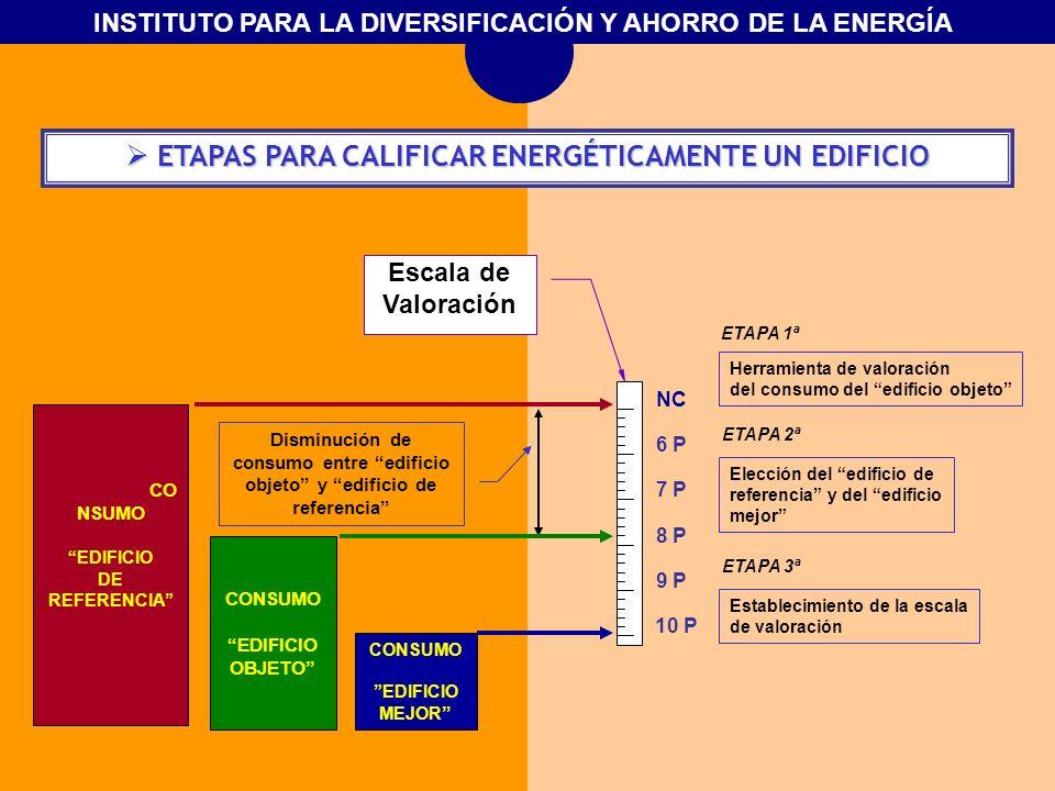 INSTITUTO PARA LA DIVERSIFICACIÓN Y AHORRO DE LA ENERGÍA ETAPAS PARA CALIFICAR ENERGÉTICAMENTE UN EDIFICIO ETAPAS PARA CALIFICAR ENERGÉTICAMENTE UN ED
