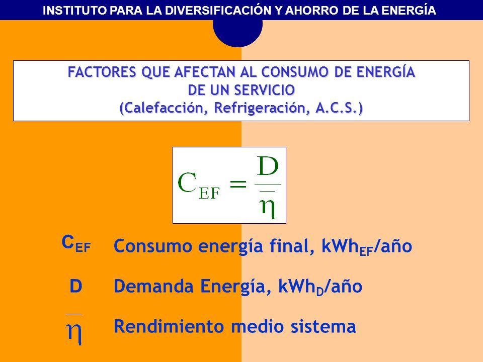 INSTITUTO PARA LA DIVERSIFICACIÓN Y AHORRO DE LA ENERGÍA FACTORES QUE AFECTAN AL CONSUMO DE ENERGÍA DE UN SERVICIO (Calefacción, Refrigeración, A.C.S.