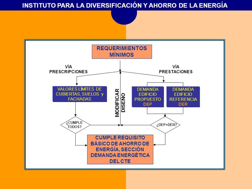 INSTITUTO PARA LA DIVERSIFICACIÓN Y AHORRO DE LA ENERGÍA REQUERIMIENTOS MÍNIMOS CUMPLE REQUISITO BÁSICO DE AHORRO DE ENERGÍA, SECCIÓN DEMANDA ENERGÉTI