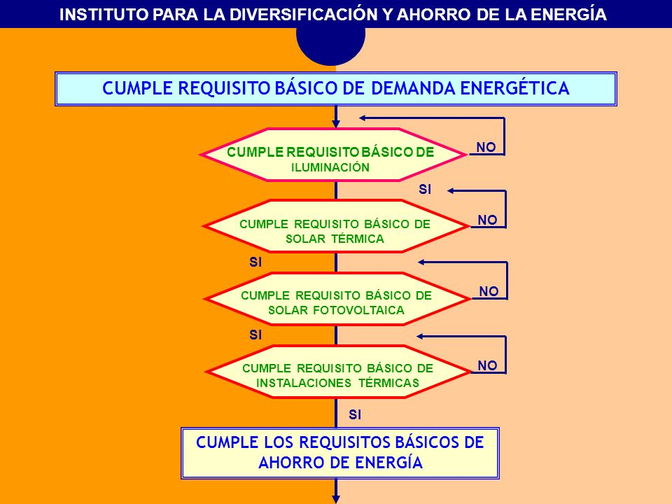 INSTITUTO PARA LA DIVERSIFICACIÓN Y AHORRO DE LA ENERGÍA CUMPLE REQUISITO BÁSICO DE DEMANDA ENERGÉTICA CUMPLE REQUISITO BÁSICO DE ILUMINACIÓN CUMPLE R