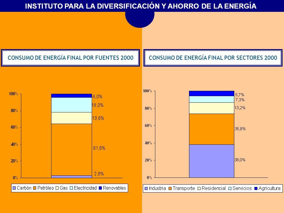 INSTITUTO PARA LA DIVERSIFICACIÓN Y AHORRO DE LA ENERGÍA DISTRIBUCIÓN DEL CONSUMO DE ENERGÍA DE LOS HOGARES EN LA VIVIENDA 2000/1990 FUENTE: INE / IDAE.