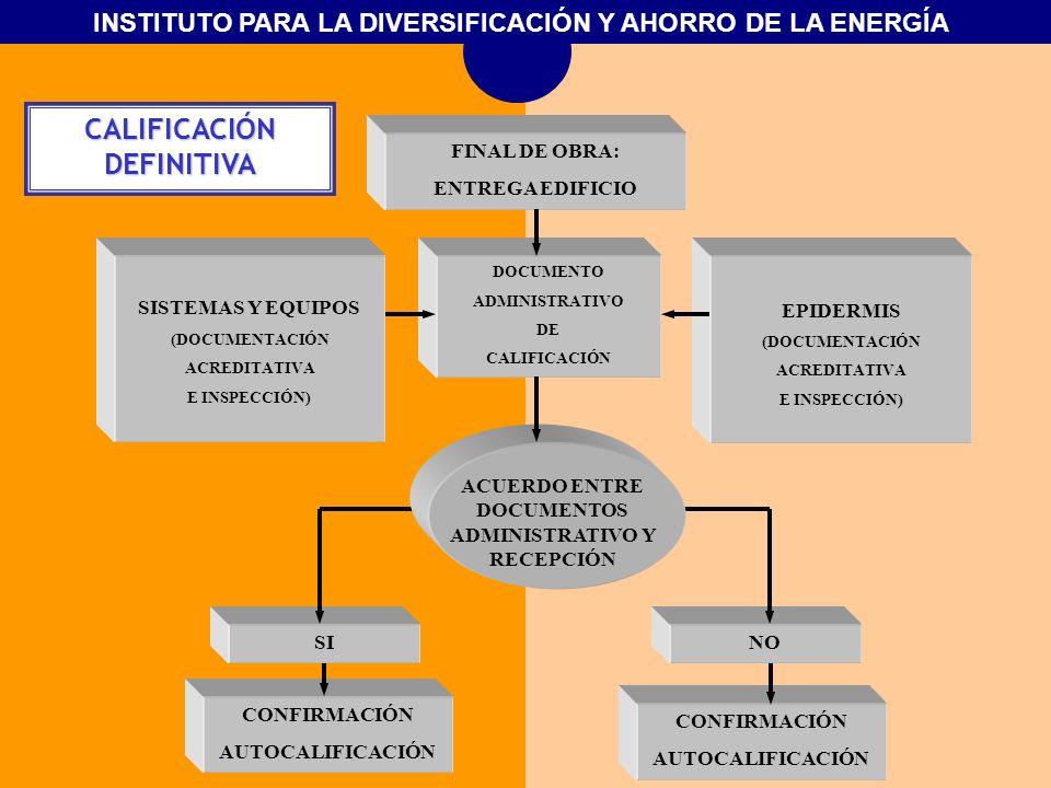 INSTITUTO PARA LA DIVERSIFICACIÓN Y AHORRO DE LA ENERGÍA SISTEMAS Y EQUIPOS (DOCUMENTACIÓN ACREDITATIVA E INSPECCIÓN) CONFIRMACIÓN AUTOCALIFICACIÓN FI