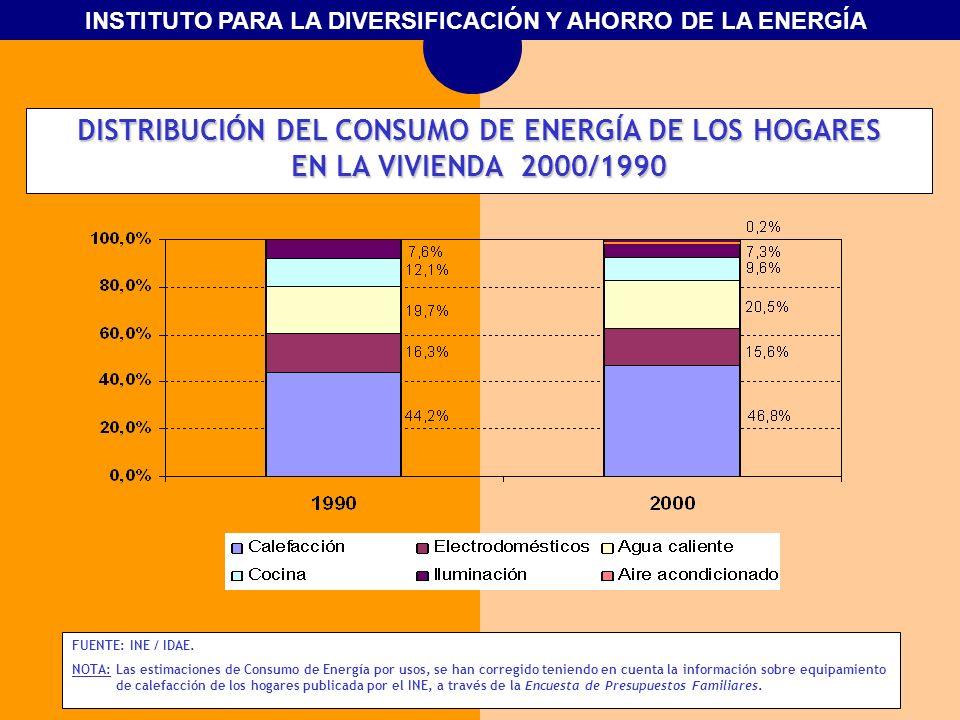 INSTITUTO PARA LA DIVERSIFICACIÓN Y AHORRO DE LA ENERGÍA DISTRIBUCIÓN DEL CONSUMO DE ENERGÍA DE LOS HOGARES EN LA VIVIENDA 2000/1990 FUENTE: INE / IDA