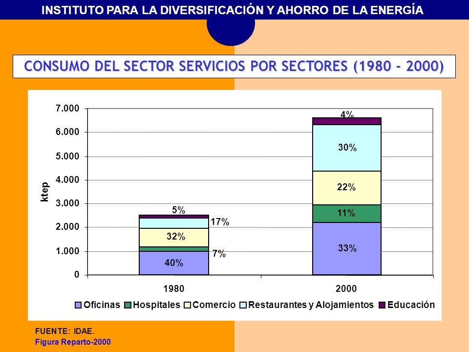 INSTITUTO PARA LA DIVERSIFICACIÓN Y AHORRO DE LA ENERGÍA FUENTE: IDAE. Figura Reparto-2000 33% 40% 7% 11% 32% 22% 17% 30% 5% 4% 0 1.000 2.000 3.000 4.