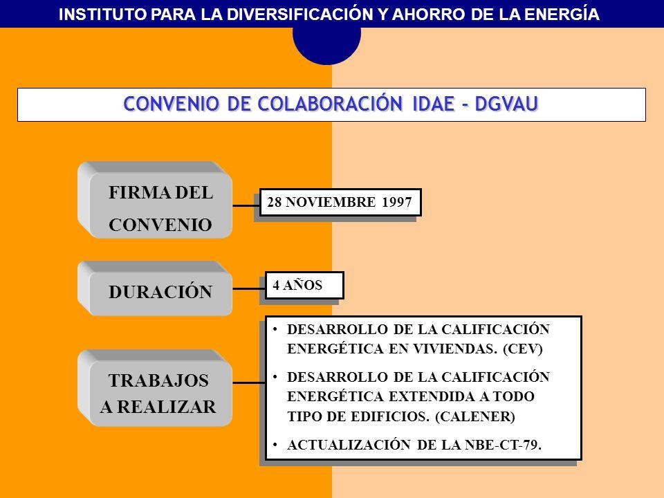 INSTITUTO PARA LA DIVERSIFICACIÓN Y AHORRO DE LA ENERGÍA DURACIÓN FIRMA DEL CONVENIO TRABAJOS A REALIZAR 28 NOVIEMBRE 1997 4 AÑOS DESARROLLO DE LA CAL