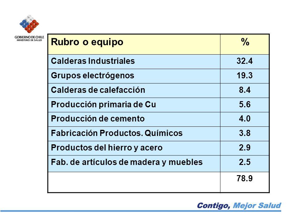 Rubro o equipo% Calderas Industriales32.4 Grupos electrógenos19.3 Calderas de calefacción8.4 Producción primaria de Cu5.6 Producción de cemento4.0 Fabricación Productos.