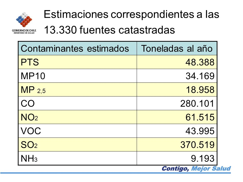 Estimaciones correspondientes a las 13.330 fuentes catastradas Contaminantes estimadosToneladas al año PTS48.388 MP1034.169 MP 2,5 18.958 CO280.101 NO