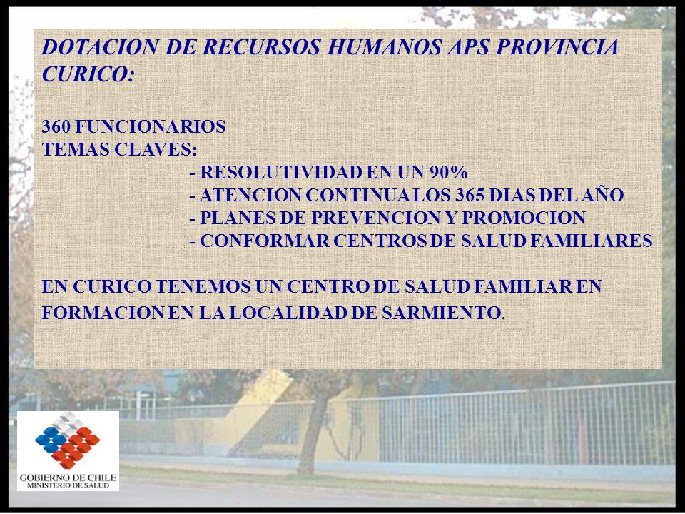 DOTACION DE RECURSOS HUMANOS APS PROVINCIA CURICO: 360 FUNCIONARIOS TEMAS CLAVES: - RESOLUTIVIDAD EN UN 90% - ATENCION CONTINUA LOS 365 DIAS DEL AÑO - PLANES DE PREVENCION Y PROMOCION - CONFORMAR CENTROS DE SALUD FAMILIARES EN CURICO TENEMOS UN CENTRO DE SALUD FAMILIAR EN FORMACION EN LA LOCALIDAD DE SARMIENTO.