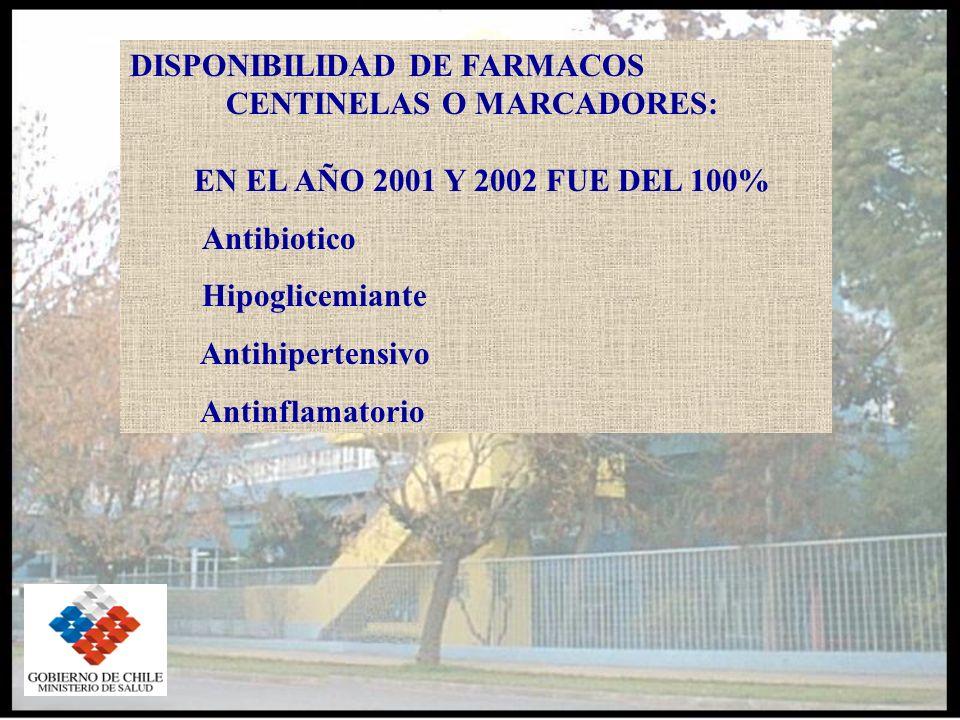 DISPONIBILIDAD DE FARMACOS CENTINELAS O MARCADORES: EN EL AÑO 2001 Y 2002 FUE DEL 100% Antibiotico Hipoglicemiante Antihipertensivo Antinflamatorio