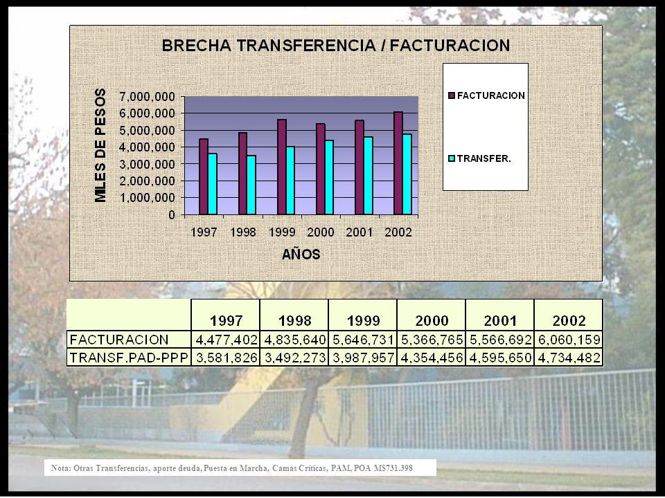 Nota: Otras Transferencias, aporte deuda, Puesta en Marcha, Camas Críticas, PAM, POA M$731.398