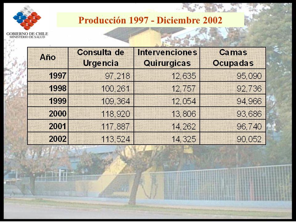 Producción 1997 - Diciembre 2002