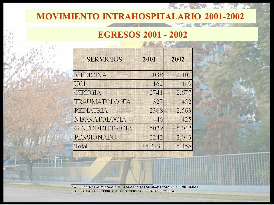 MOVIMIENTO INTRAHOSPITALARIO 2001-2002 EGRESOS 2001 - 2002