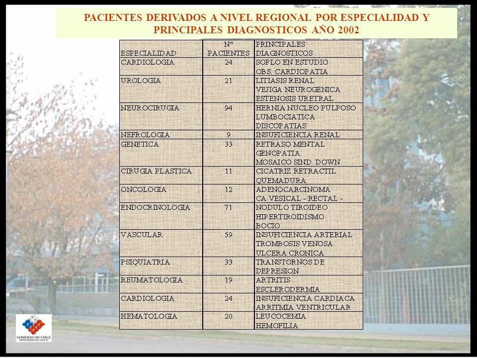PACIENTES DERIVADOS A NIVEL REGIONAL POR ESPECIALIDAD Y PRINCIPALES DIAGNOSTICOS AÑO 2002