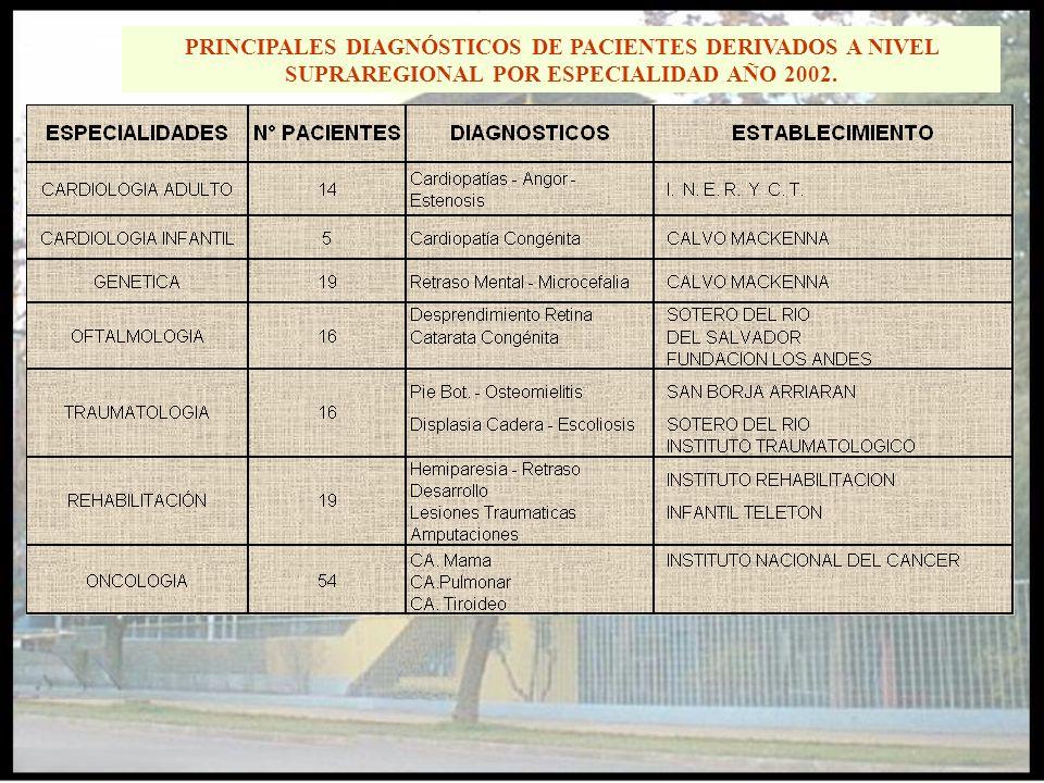 PRINCIPALES DIAGNÓSTICOS DE PACIENTES DERIVADOS A NIVEL SUPRAREGIONAL POR ESPECIALIDAD AÑO 2002.