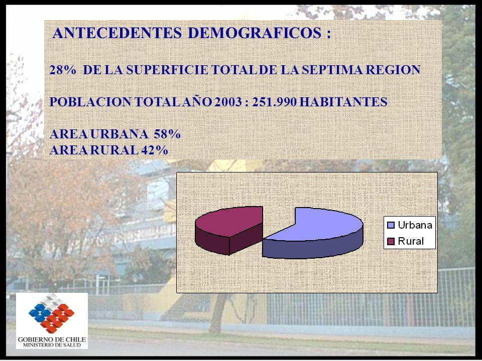 ANTECEDENTES DEMOGRAFICOS : 28% DE LA SUPERFICIE TOTAL DE LA SEPTIMA REGION POBLACION TOTAL AÑO 2003 : 251.990 HABITANTES AREA URBANA 58% AREA RURAL 42%