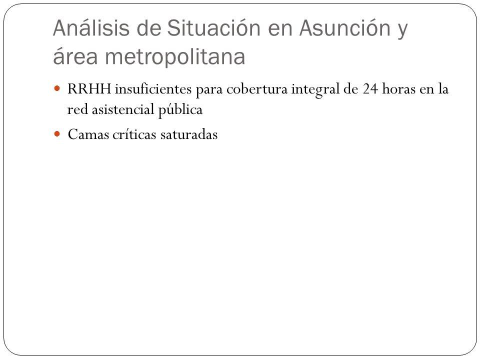 Análisis de Situación en Asunción y área metropolitana RRHH insuficientes para cobertura integral de 24 horas en la red asistencial pública Camas críticas saturadas