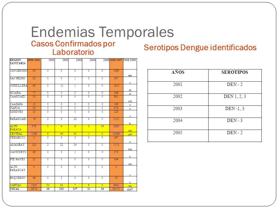 Endemias Temporales Casos Confirmados por Laboratorio Serotipos Dengue identificados AÑOSSEROTIPOS 2001DEN - 2 2002DEN 1, 2, 3 2003DEN -1, 3 2004DEN - 3 2005DEN - 2 REGIÓN SANITARIA 1999-2000200120022003200420052006-20072008/2009 CONCEPCION34000001095 696 SAN PEDRO2200100397 2 CORDILLERA680121001613 28 GUAIRÁ7700000349 13 CAAGUAZU5500000881 275 CAAZAPA1000000189 0 ITAPUA3000000878 3 MISIONES5200000228 4 PARAGUARI760022001151 31 ALTO PARANA 3760460362393 436 CENTRAL1386648651010294 1397 ÑEEMBUCU200000267 3 AMAMBAY12322234501175 548 CANINDEYU2900100370 6 PTE HAYES2100000304 120 ALTO PARAGUAY 0000000 1 BOQUERON490200055 2 CAPITAL130530427608445 782 TOTAL407438130137123630175 4347