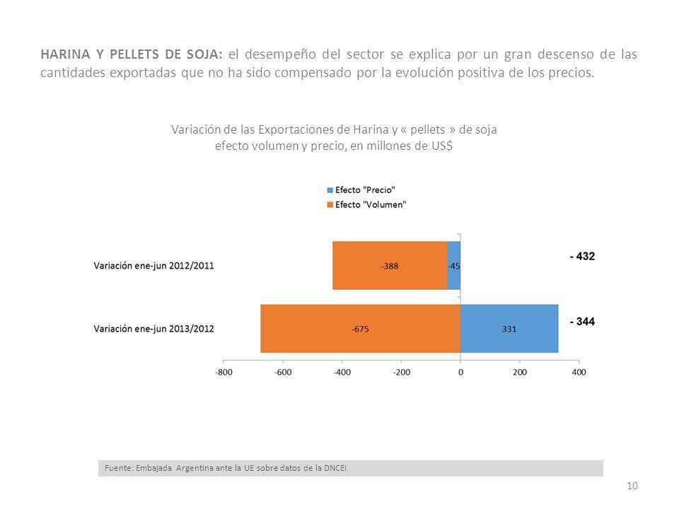 HARINA Y PELLETS DE SOJA: el desempeño del sector se explica por un gran descenso de las cantidades exportadas que no ha sido compensado por la evoluc