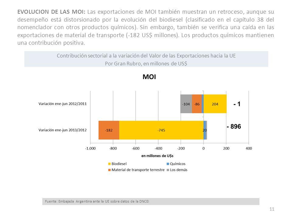 EVOLUCION DE LAS MOI: Las exportaciones de MOI también muestran un retroceso, aunque su desempeño está distorsionado por la evolución del biodiesel (clasificado en el capítulo 38 del nomenclador con otros productos químicos).