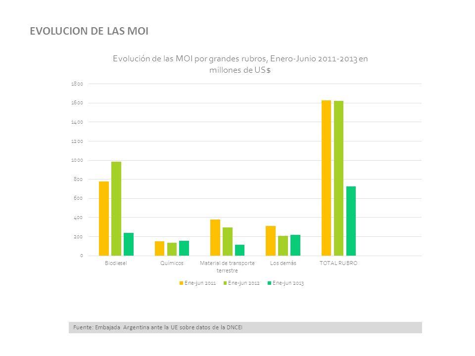 15/03/13 Fuente: Embajada Argentina ante la UE sobre datos de la DNCEI EVOLUCION DE LAS MOI