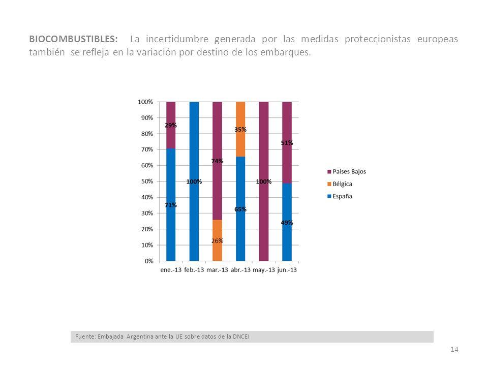 14 BIOCOMBUSTIBLES: La incertidumbre generada por las medidas proteccionistas europeas también se refleja en la variación por destino de los embarques