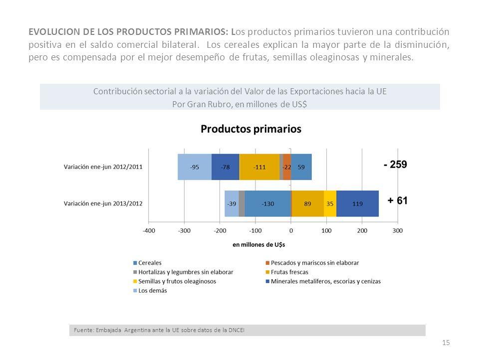 EVOLUCION DE LOS PRODUCTOS PRIMARIOS: Los productos primarios tuvieron una contribución positiva en el saldo comercial bilateral. Los cereales explica