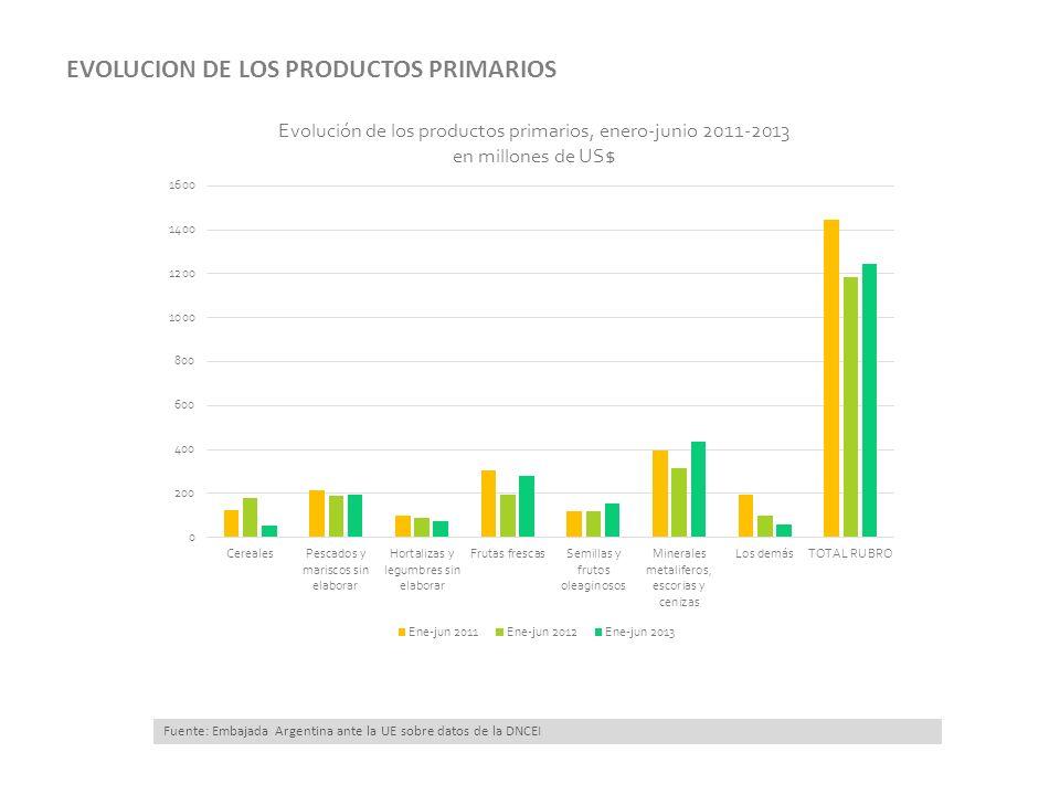 15/03/13 Fuente: Embajada Argentina ante la UE sobre datos de la DNCEI EVOLUCION DE LOS PRODUCTOS PRIMARIOS
