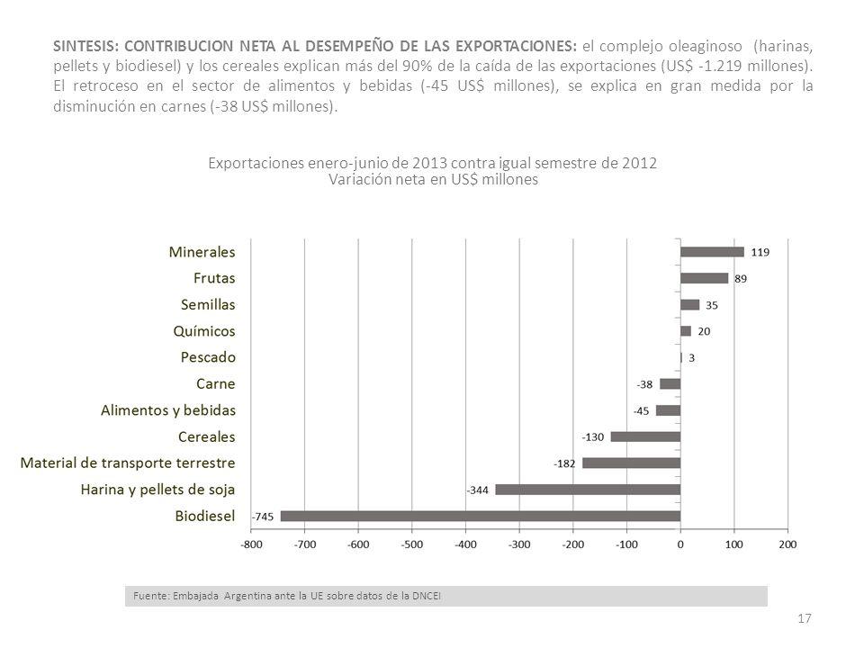 SINTESIS: CONTRIBUCION NETA AL DESEMPEÑO DE LAS EXPORTACIONES: el complejo oleaginoso (harinas, pellets y biodiesel) y los cereales explican más del 90% de la caída de las exportaciones (US$ -1.219 millones).