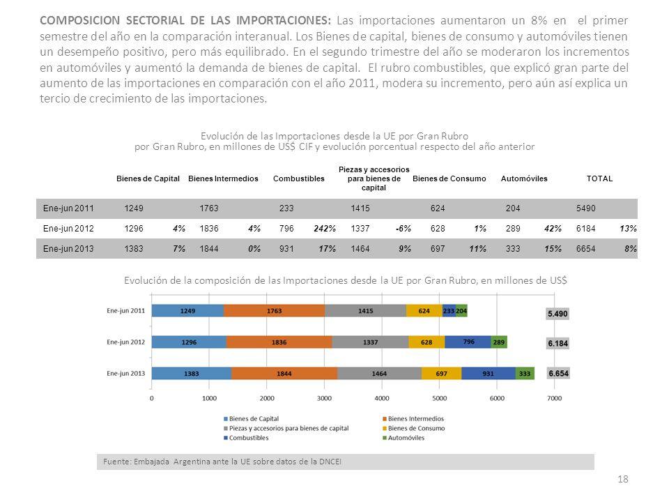 COMPOSICION SECTORIAL DE LAS IMPORTACIONES: Las importaciones aumentaron un 8% en el primer semestre del año en la comparación interanual.