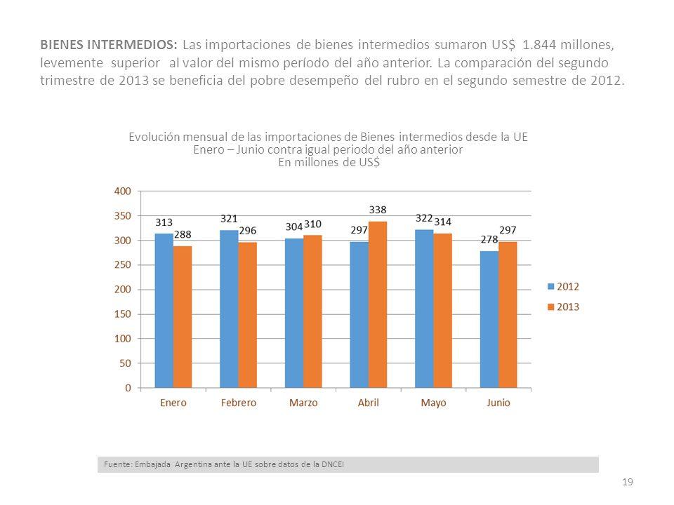 BIENES INTERMEDIOS: Las importaciones de bienes intermedios sumaron US$ 1.844 millones, levemente superior al valor del mismo período del año anterior