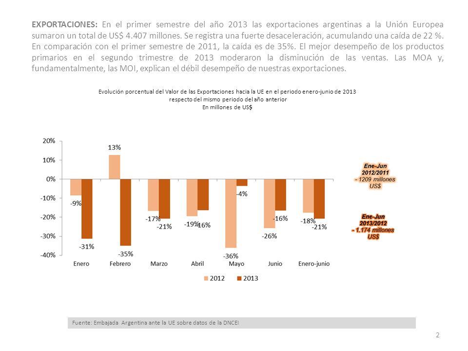 EXPORTACIONES: En el primer semestre del año 2013 las exportaciones argentinas a la Unión Europea sumaron un total de US$ 4.407 millones. Se registra