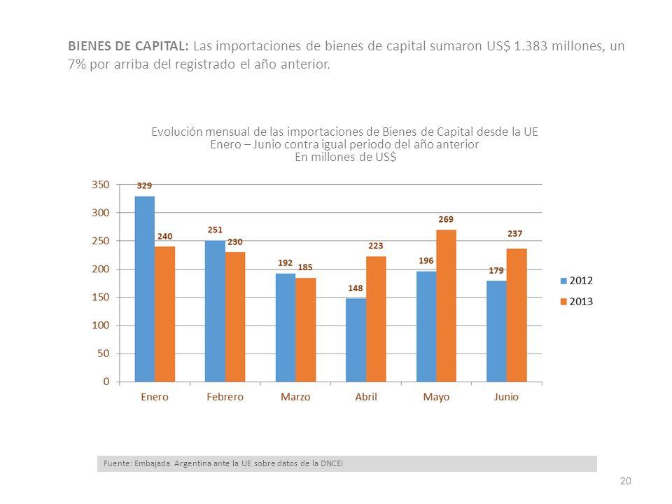 BIENES DE CAPITAL: Las importaciones de bienes de capital sumaron US$ 1.383 millones, un 7% por arriba del registrado el año anterior. 20 Fuente: Emba