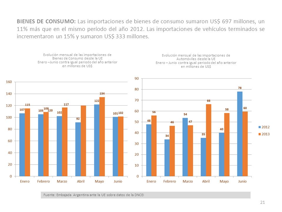 BIENES DE CONSUMO: Las importaciones de bienes de consumo sumaron US$ 697 millones, un 11% más que en el mismo período del año 2012. Las importaciones